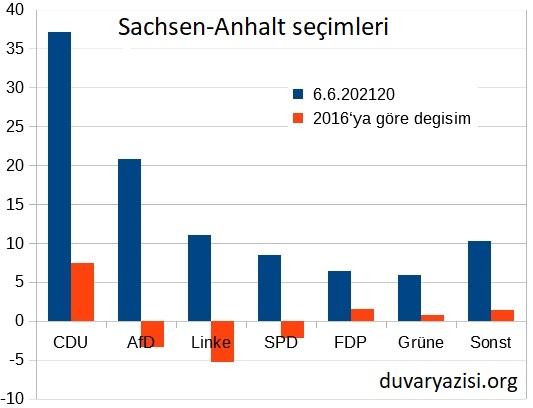 Sachsen-Anhalt seçimleri ve düşündürdükleri- Garip Bali